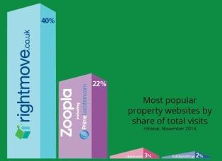 Property Portals Graph