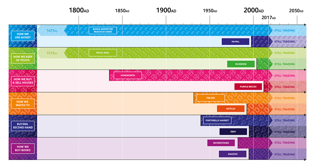 Online vs offline Timeline